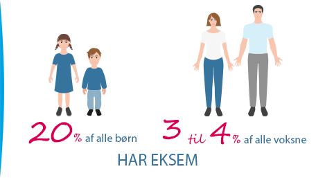 to børn, to voksne 20% af alle børn har eksem 3-4% af alle voksne
